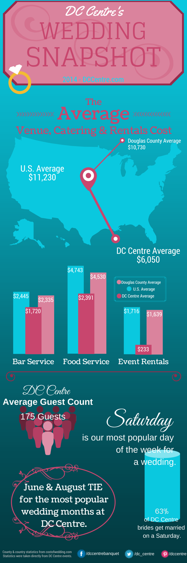 DC Centre Infographic of Wedding Cost
